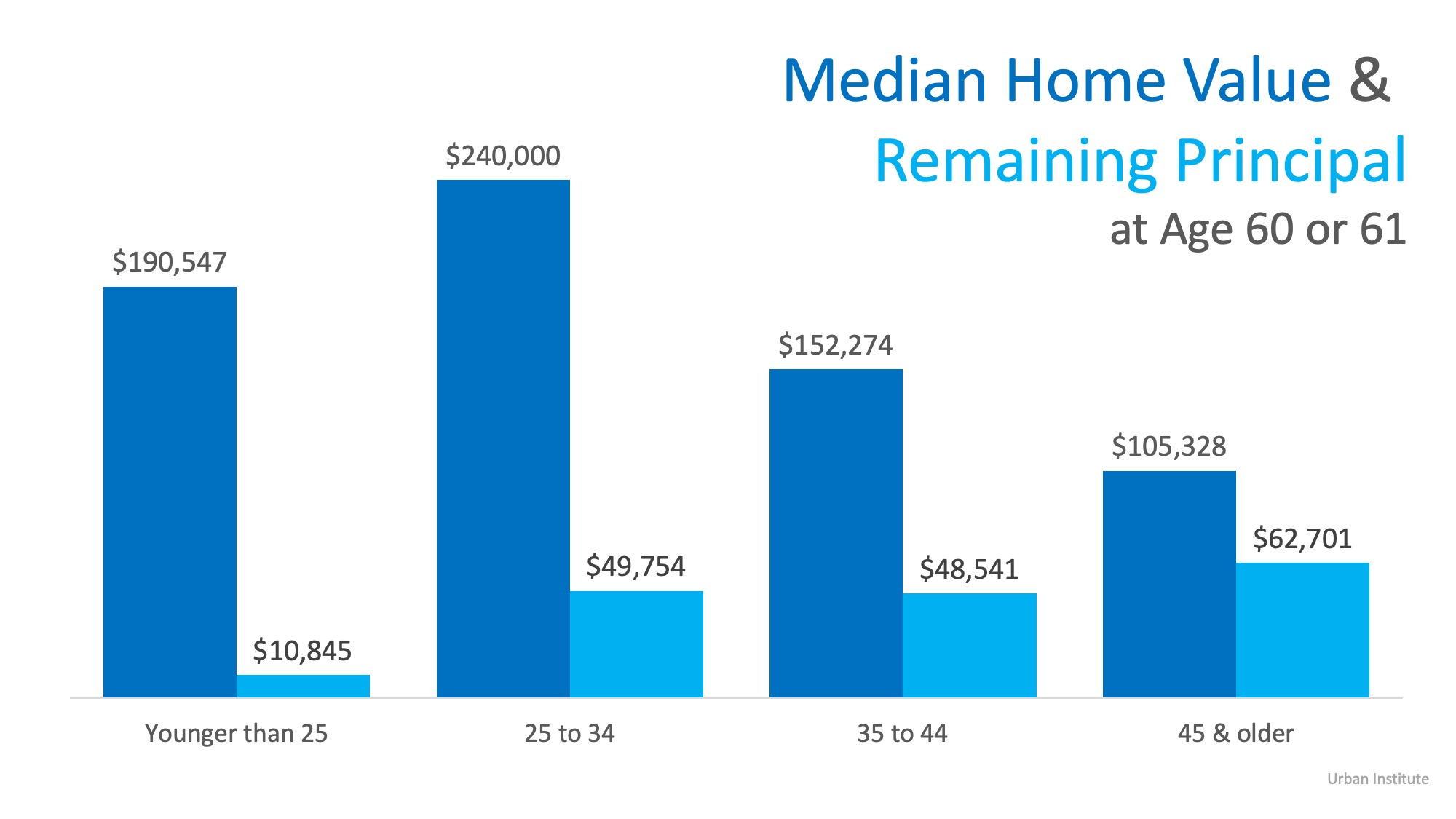 Buying a Home Young is the Key to Building Wealth   Simplifying The Market